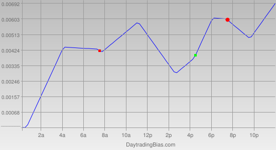 Intraday Cycle Projection (EURAUD) 2012-04-03