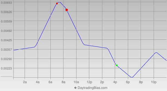 Intraday Cycle Projection (GBPCHF) 2013-04-02