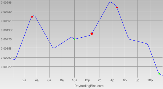 Intraday Cycle Projection (GBPCHF) 2012-02-16