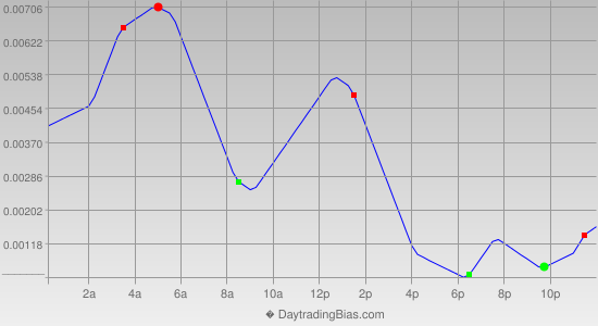 Intraday Cycle Projection (GBPUSD) 2013-06-05