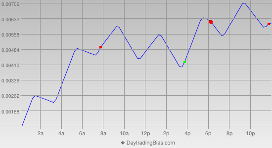 Intraday Cycle Projection (GBPUSD) 2018-08-10