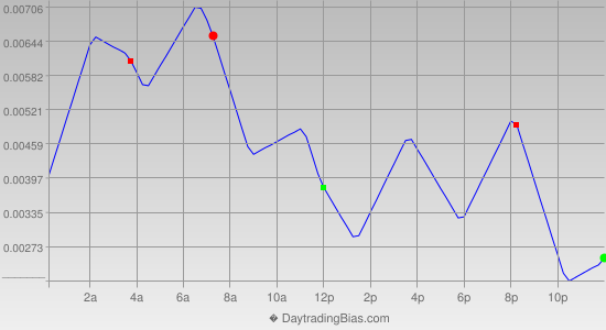 Intraday Cycle Projection (USDCAD) 2013-06-07