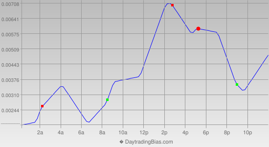 Intraday Cycle Projection (GBPUSD) 2013-10-31
