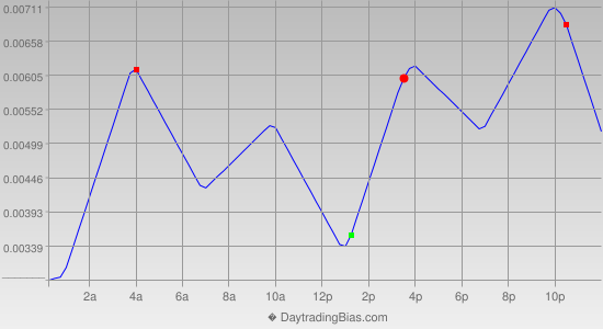 Intraday Cycle Projection (EURCAD) 2013-05-09
