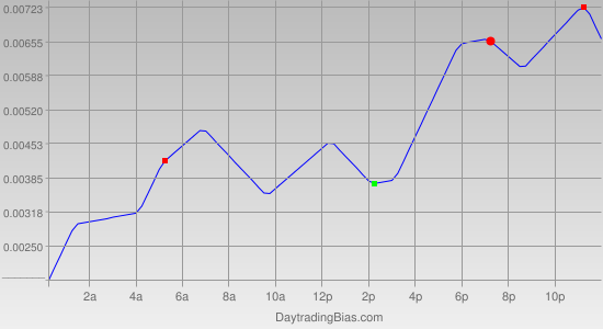 Intraday Cycle Projection (USDCAD) 2011-07-08