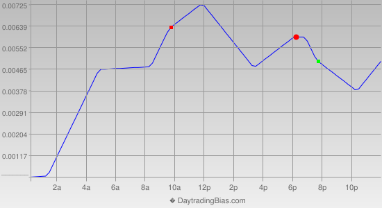 Intraday Cycle Projection (GBPCHF) 2013-08-23
