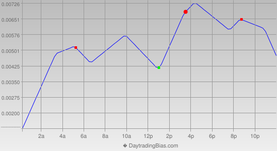 Intraday Cycle Projection (USDCAD) 2014-10-07