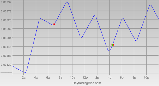 Intraday Cycle Projection (EURUSD) 2011-04-14