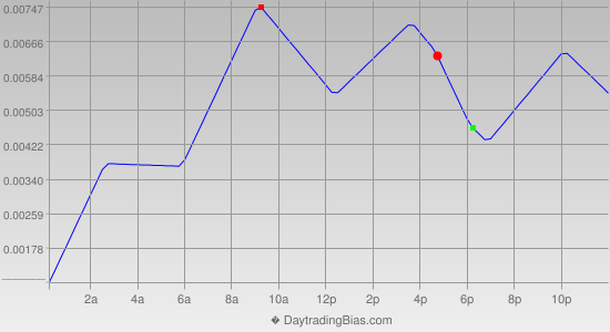 Intraday Cycle Projection (GBPUSD) 2013-05-10