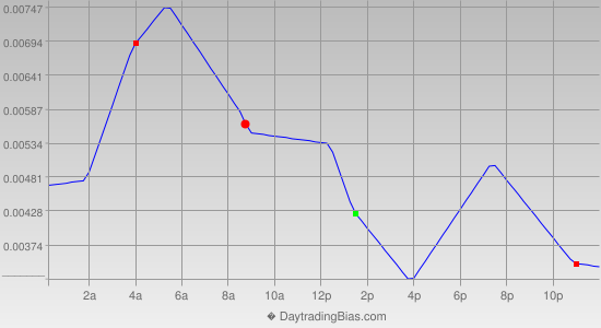 Intraday Cycle Projection (GBPCHF) 2014-10-03