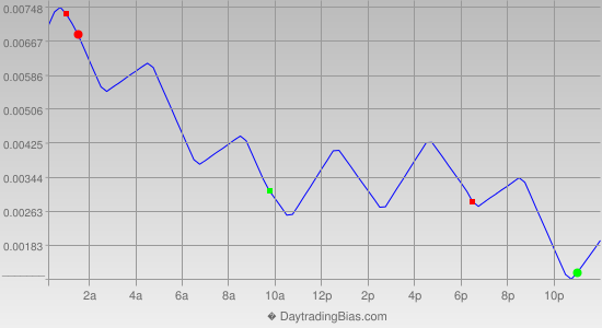 Intraday Cycle Projection (GBPUSD) 2012-10-22