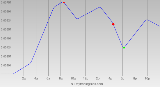 Intraday Cycle Projection (GBPUSD) 2019-02-06
