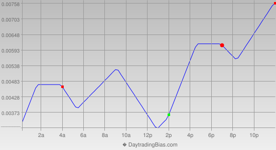 Intraday Cycle Projection (EURUSD) 2014-09-22
