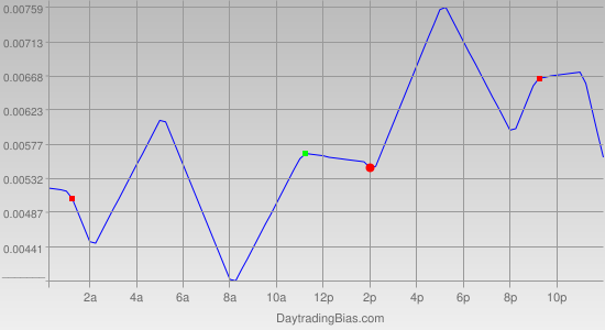 Intraday Cycle Projection (EURCAD) 2011-12-15