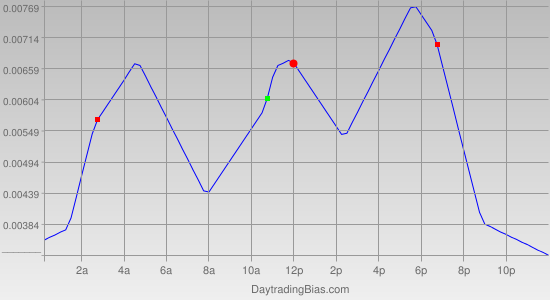 Intraday Cycle Projection (GBPUSD) 2012-01-16