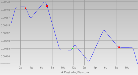 Intraday Cycle Projection (USDCAD) 2014-02-04