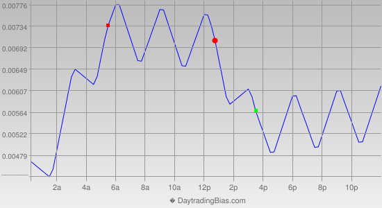 Intraday Cycle Projection (GBPUSD) 2013-11-04