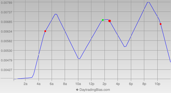 Intraday Cycle Projection (GBPUSD) 2013-07-26