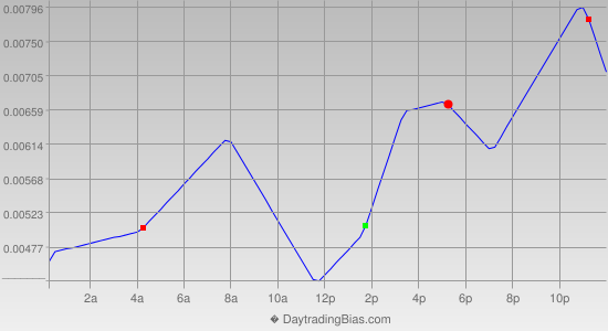Intraday Cycle Projection (GBPCHF) 2015-01-05