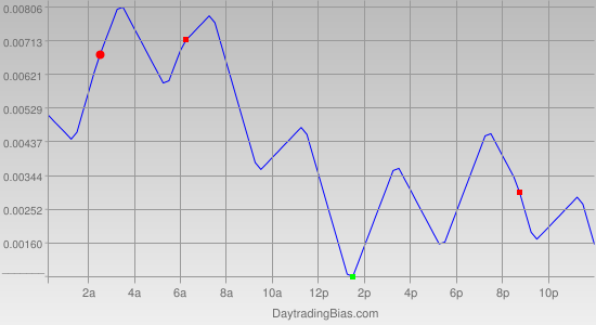 Intraday Cycle Projection (USDCHF) 2011-10-24