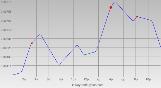 Intraday Cycle Projection (EURAUD) 2019-09-27