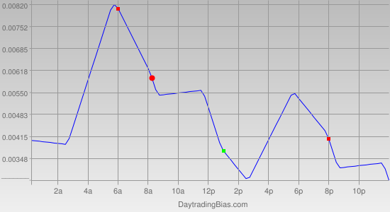 Intraday Cycle Projection (USDCAD) 2011-12-13