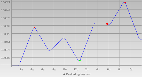 Intraday Cycle Projection (GBPUSD) 2015-11-03
