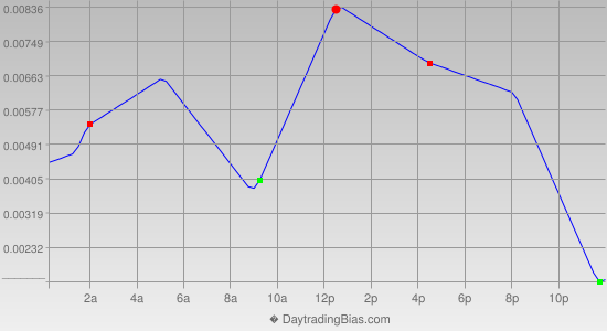 Intraday Cycle Projection (EURAUD) 2013-03-05