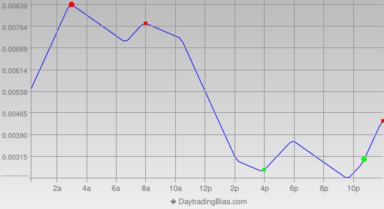 Intraday Cycle Projection (AUDUSD) 2012-10-02