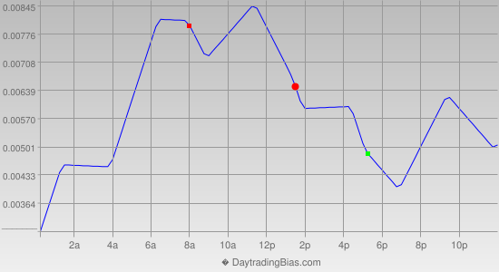 Intraday Cycle Projection (GBPUSD) 2014-12-08