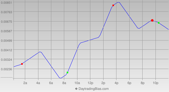 Intraday Cycle Projection (EURAUD) 2013-02-25