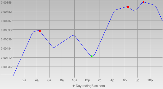 Intraday Cycle Projection (EURAUD) 2014-05-06