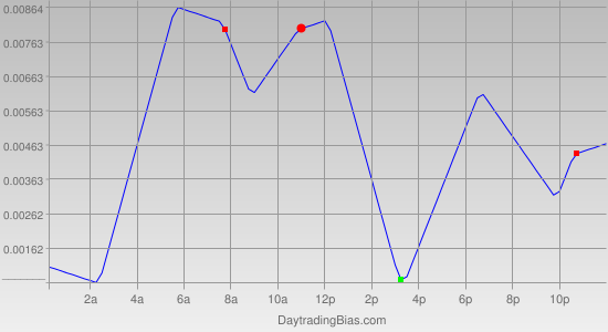 Intraday Cycle Projection (AUDUSD) 2011-08-05