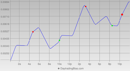 Intraday Cycle Projection (EURAUD) 2012-06-11