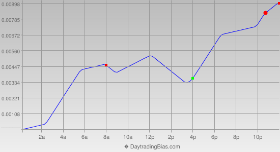 Intraday Cycle Projection (AUDUSD) 2012-06-22