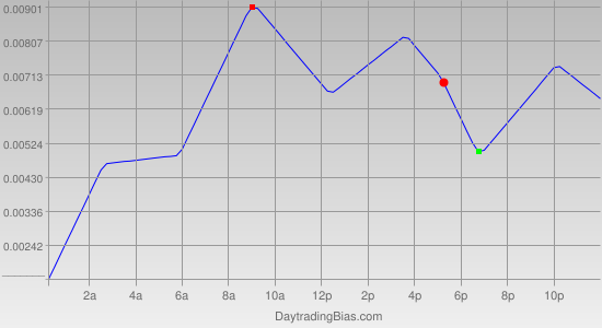 Intraday Cycle Projection (GBPUSD) 2012-02-28
