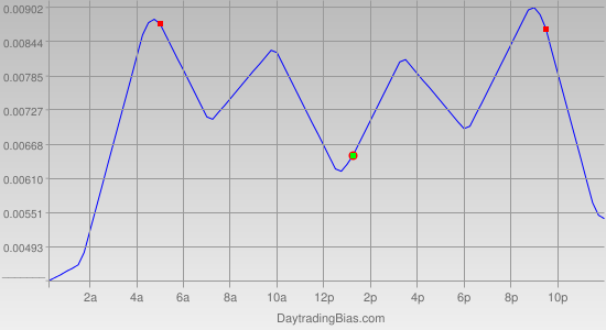 Intraday Cycle Projection (USDCHF) 2011-10-19