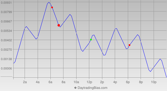 Intraday Cycle Projection (GBPUSD) 2018-11-15