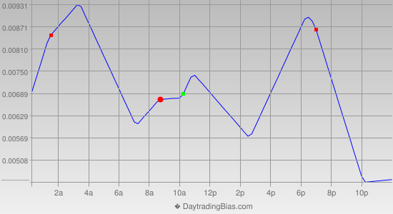 Intraday Cycle Projection (EURAUD) 2014-06-06