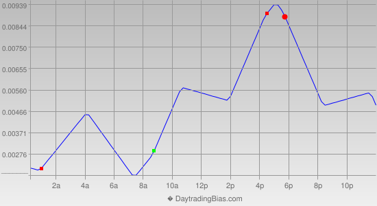Intraday Cycle Projection (GBPCHF) 2014-12-05