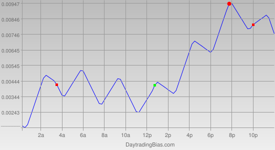 Intraday Cycle Projection (EURCAD) 2011-06-16