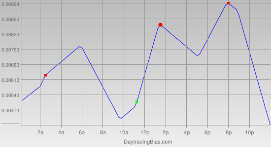 Intraday Cycle Projection (EURCHF) 2011-06-24