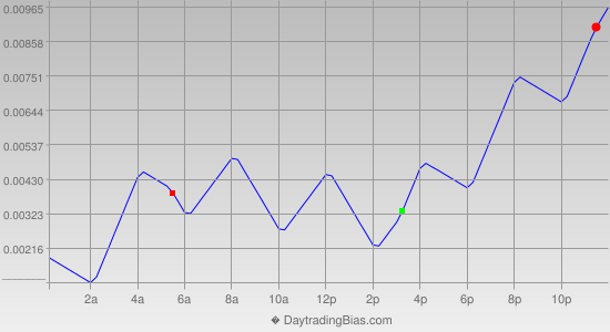 Intraday Cycle Projection (EURUSD) 2014-12-18