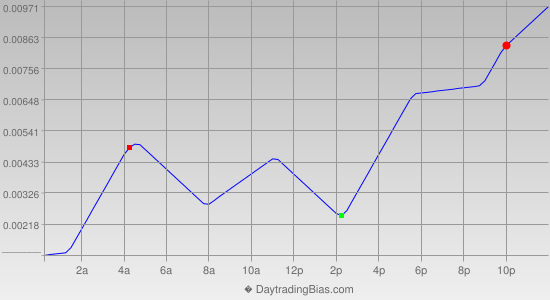 Intraday Cycle Projection (EURCAD) 2013-07-03