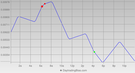 Intraday Cycle Projection (GBPUSD) 2013-06-19