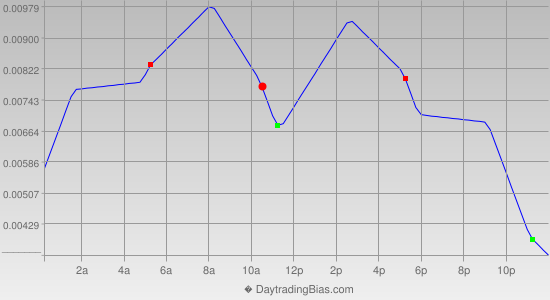 Intraday Cycle Projection (GBPUSD) 2014-10-31