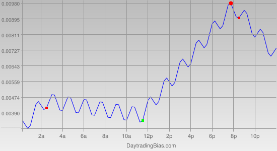 Intraday Cycle Projection (GBPUSD) 2012-03-05