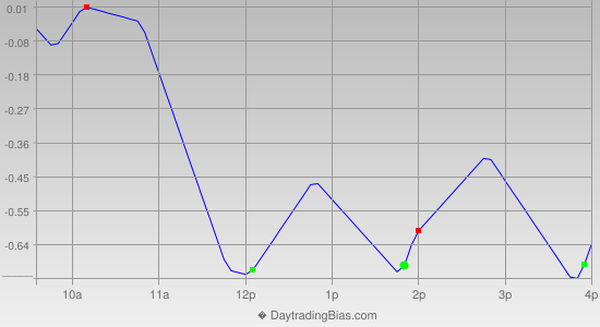 Intraday Cycle Projection (GLD) 2013-02-20