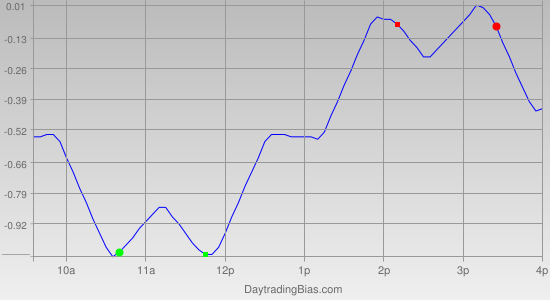 Intraday Cycle Projection (GLD) 2011-04-14