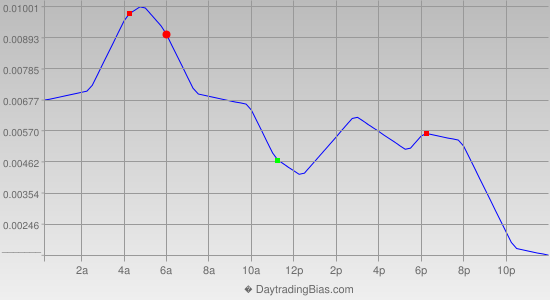 Intraday Cycle Projection (GBPUSD) 2015-06-24